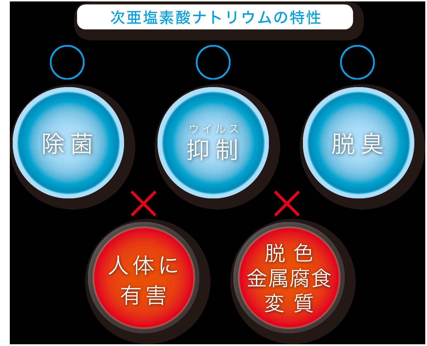 次亜塩素酸ナトリウムの特性